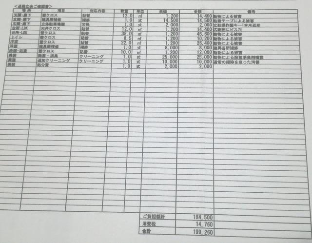 【画像】大東建託「マンションの退去費用は19万9,260円になります^^」俺氏「」